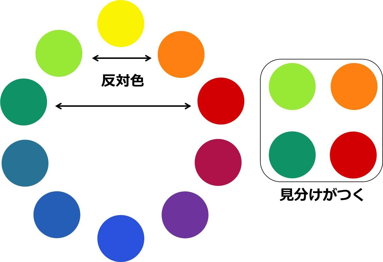 職業選択で初めて自覚も…「色覚障害」早期発見の …